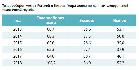 Товарооборот между Россией и Китаем (млрд долл.) по данным Федеральной таможенной службы
