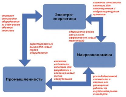инвестиции, электроэнергия, дпм, электричество, тэс Рис. 1. Схема взаимозависимости поставщиков и потребителей энергооборудования. Рисунок автора